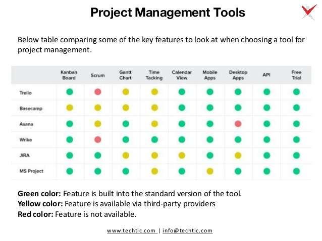 ProjectManagementTools